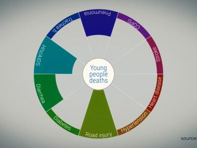 Youth mortality chart